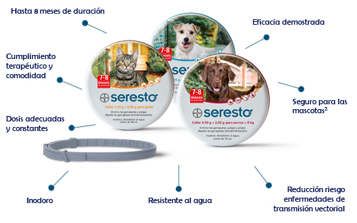 seresto-at-a-glance
